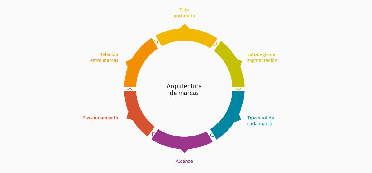 arquitectura de marca puntoseis